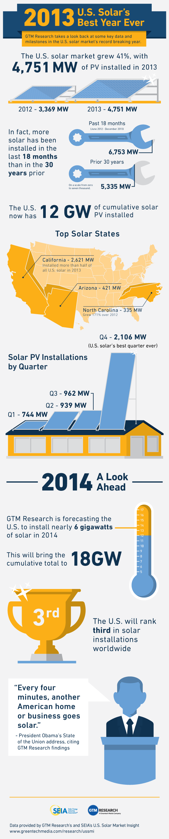 infographic  us solar u0026 39 s best year ever