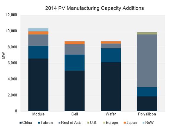 Производство фотоэлектрической продукции в разных странах в 2014 году