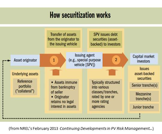 securitization pros cons Cons with those pros said  glassdoor has 16 common securitization solutions reviews submitted anonymously by common securitization solutions employees.