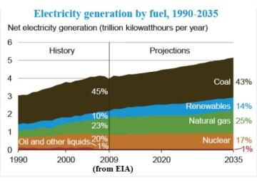 EIA's Latest Update: More Natural Gas and Efficiency Now, More Renewables Later