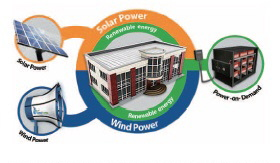 GE, Arista to Build Wind, Solar Battery Backup Systems