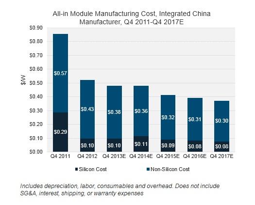 Module Costs Dip Below 50 Cents Per Watt In Jinkosolar S