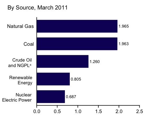 Report: Domestic Renewable Energy Produces More Than Nukes | Greentech ...