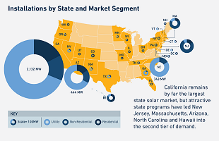 Infographic: State of US Solar 2013