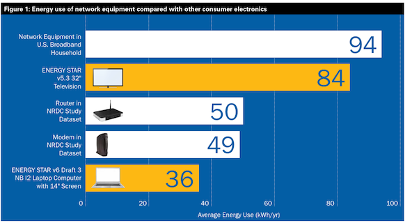 Network equipment energy use