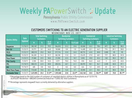 PA power switching stats