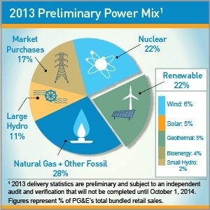 PGE 2013 RE California Utility PG&E Exceeds 20 Percent Renewable Energy Standard