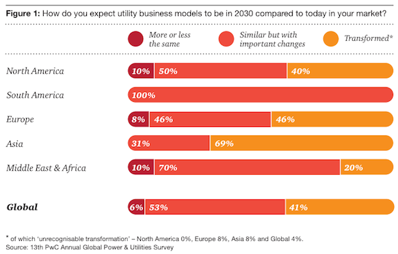 PwC utilities survey