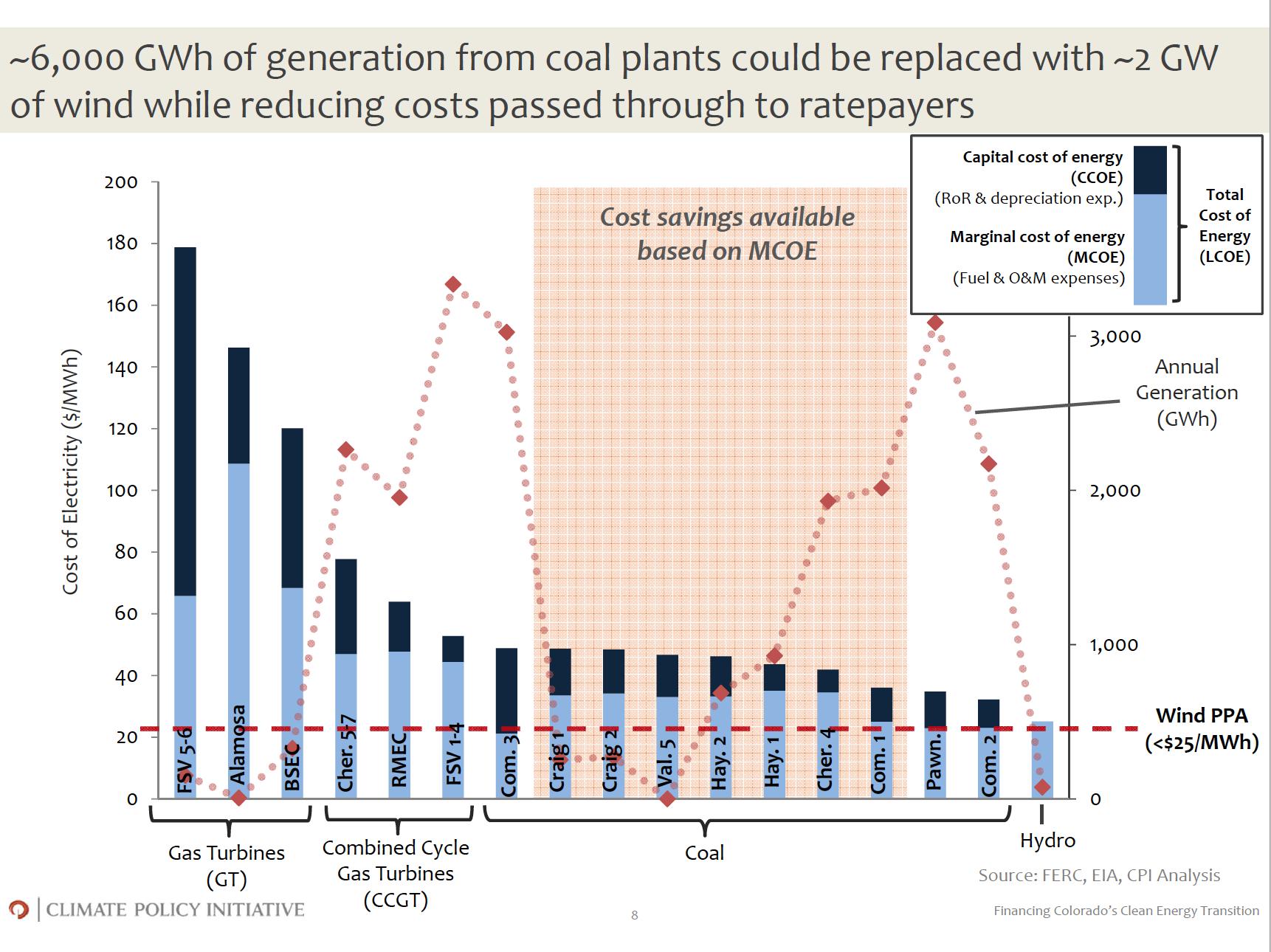 Replacing Colorado coal plants with wind