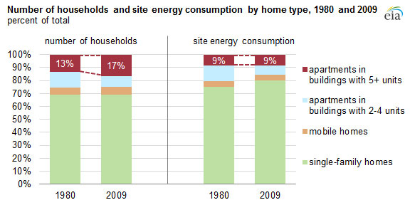 going on sure the average home uses more energy than an apartment