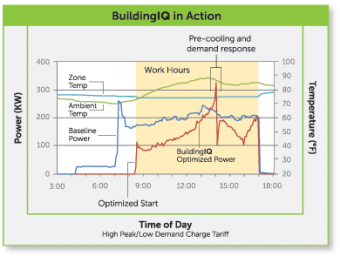 BuildingIQ Raises $9M for Optimized AC