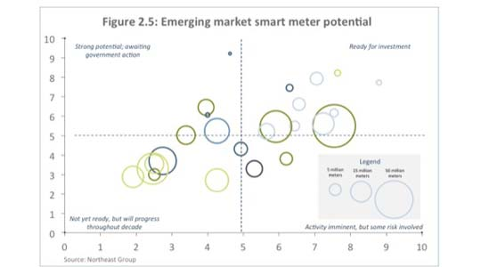 emerging smart meter markets