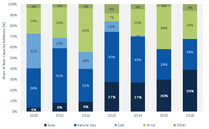 The US solar market grew by a record-breaking 95% a year ago