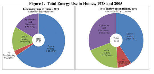 US home energy use