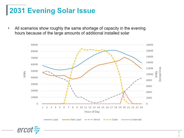 Latest news abb installs solar storage microgrid at its gujarat with considerably more solar the capacity shortage is expected from about 7 pm to 10 pm in texas but there is one scenario among the eight that could ccuart Choice Image