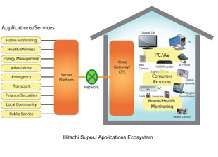 Tendril Partners With Hitachi for Smart Home