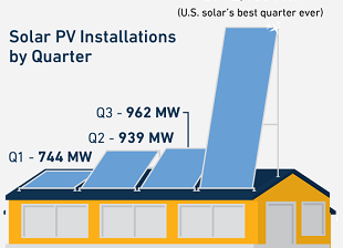 Infographic: US Solar's Best Year Ever