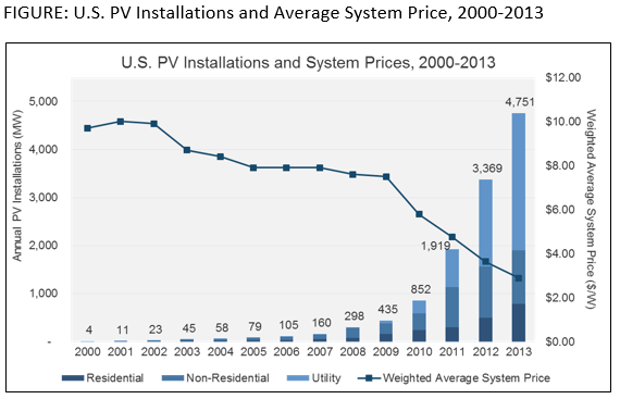 installations sys price 2013 Record Year for U.S. Solar