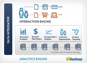 Opower 4 Launches Enterprise Analytics for the Smart Grid