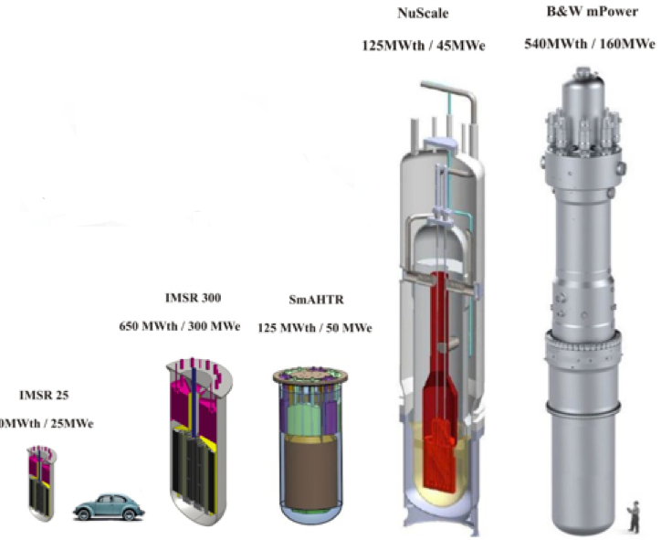 Small modular reactor startup with molten salt nuclear design wins 8m in funding greentech media - Small reactor space engineers gallery ...