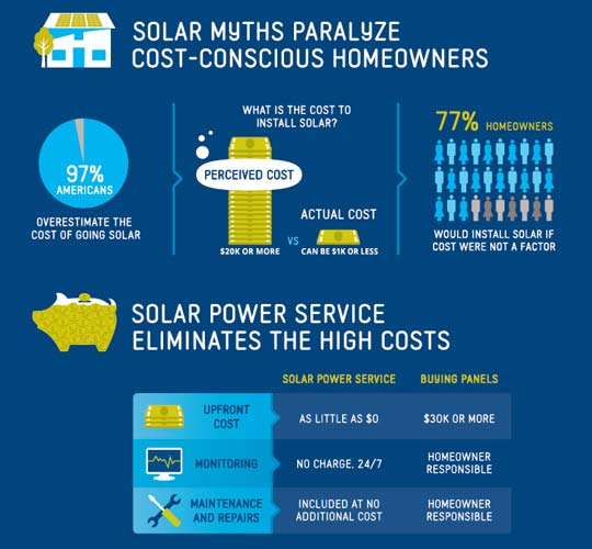 residential solar cost