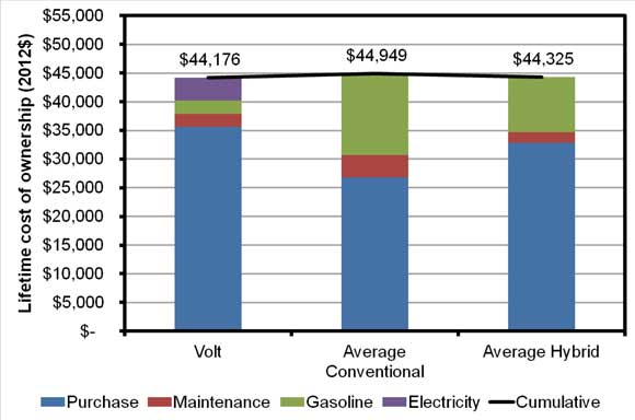 Cost Of Hybrid Cars Vs Gas Cars