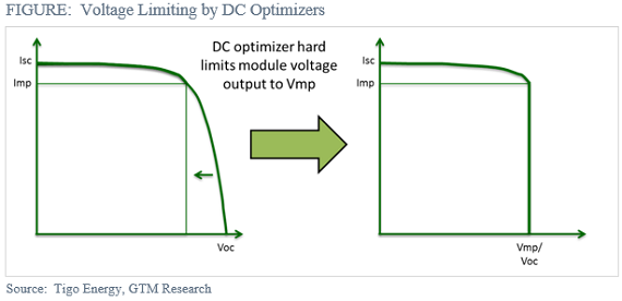 The 4 New Drivers Of Solar Microinverter And Optimizer