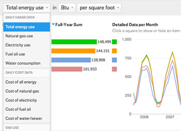 Big Data Analytics Comes to LEED for Homes