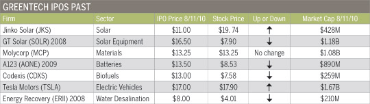 Greentech-IPOs-Past
