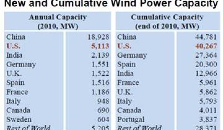 What Do Wind Trends Show? Three Cents per Kilowatt-Hour