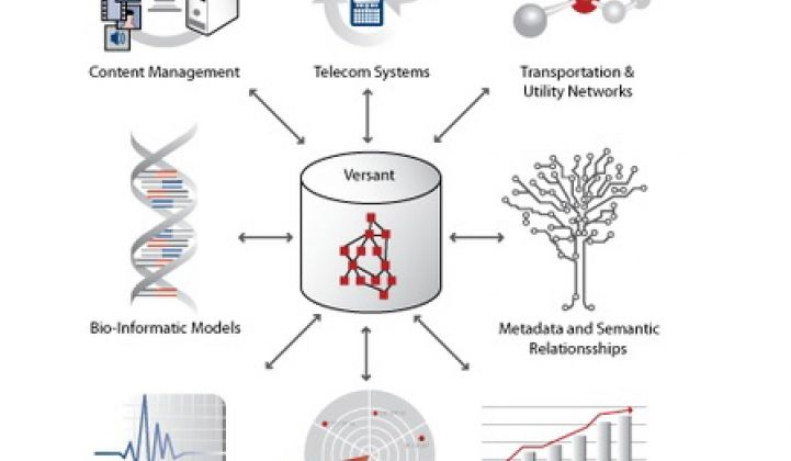 Versant, NoSQL, and the Smart Grid Big Data Challenge