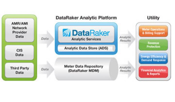 DataRaker: Data Analytics Beyond the MDM