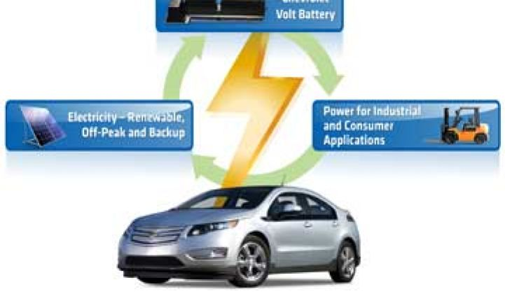 GM, ABB Begin Testing EV Batteries for the Grid