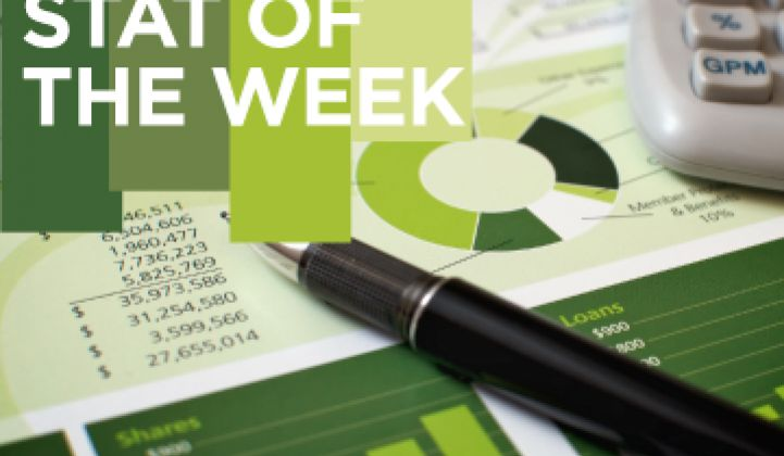 Stat of the Week: $1.7 Trillion