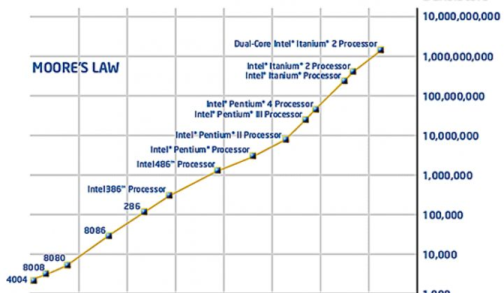 Varian Looks to Enforce Moore's Law in Solar