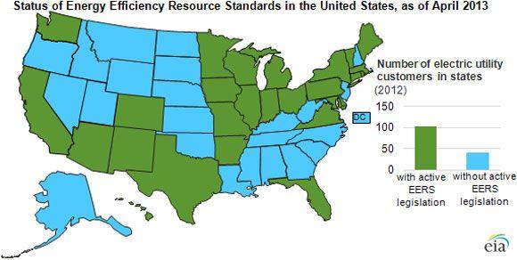 EIA Launches Energy Efficiency Program Tracker | Greentech Media
