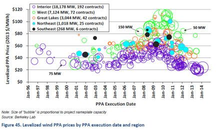 Wind PPA Prices through Jan 2014