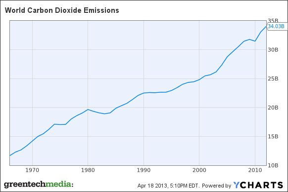 World Carbon Dioxide Emissions Chart