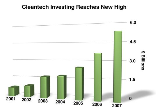 cleantech group chart