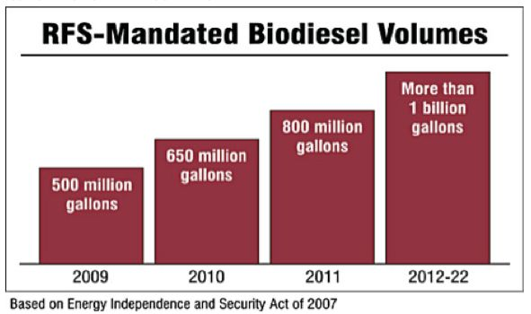Biodiesel Mandates via Renewable Fuel Standards
