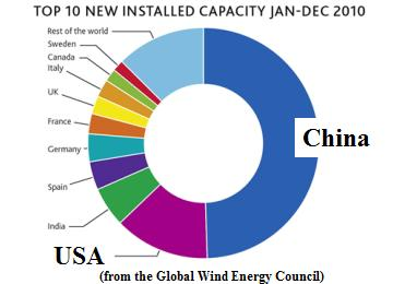 Goldwind: Will Wind Be China's Next Big Export to the US?