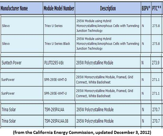 Silevo S Stellar Solar Module Ratings And More On Its 22