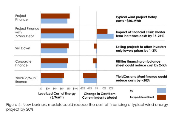 New financing models can cut renewables costs by 20