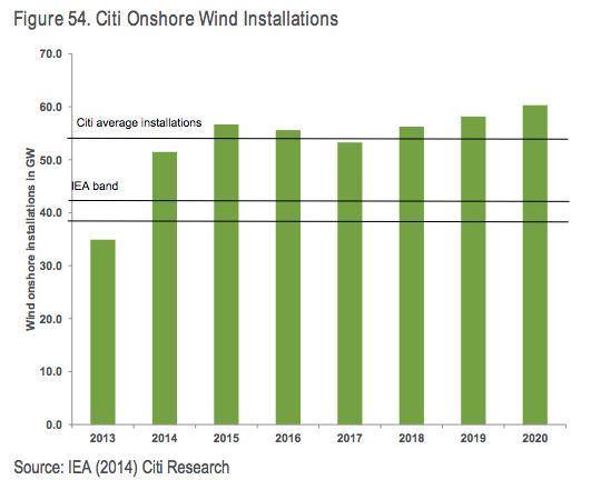 investment bankers think solar and wind will grow way faster than the iea and the united states energy information administration are notorious for low balling renewable energy deployment figures