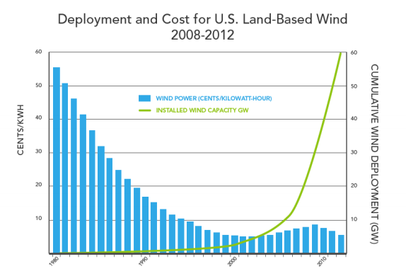 Four Charts That Prove The Future Of Clean Energy Is