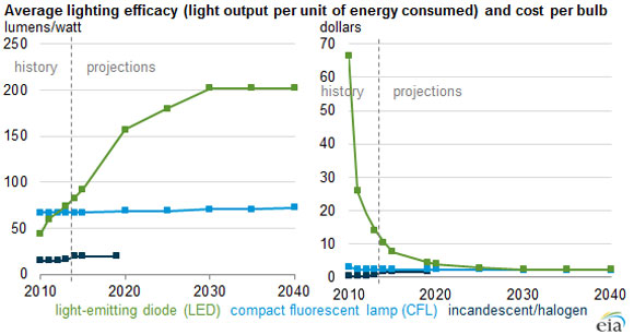 By 2020, LEDs May Rival Incandescent Bulbs in Cost Without Rebates ...:Between now and 2020, utility rebates will continue to be an important  driver for customers who are wary of spending more than they have to on light  bulbs, ...,Lighting