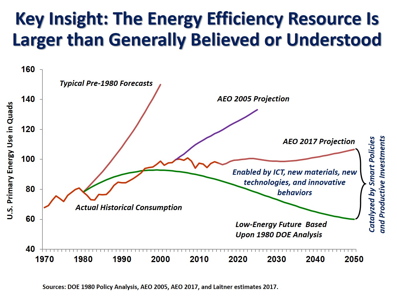 energy efficiency has kept energy consumption below forecasts