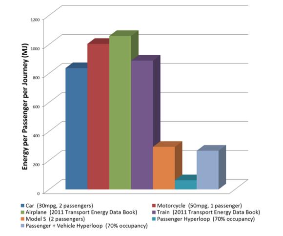 Energy_Passenger_Per_Journey_Hyperloop.png