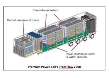 Flow Batteries Coming Into Homes?