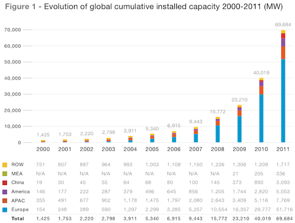 global-installed-solar-capacity